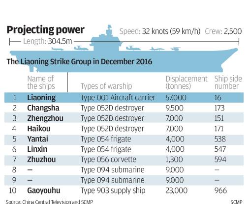 """So với Mỹ, kíp tàu sân bay Trung Quốc mới là """"học sinh mẫu giáo"""" ảnh 4"""