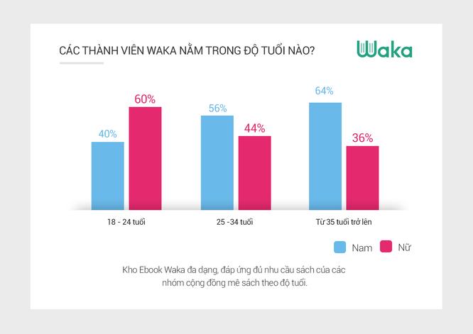 Ứng dụng sách điện tử Waka đã có hàng triệu tài khoản người dùng ảnh 1