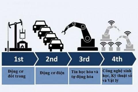 Các cuộc cách mạng công nghiệp trong lịch sử