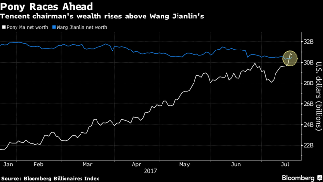 Ông chủ Tencent trở thành tỉ phú giàu thứ hai Trung Quốc - ảnh 1