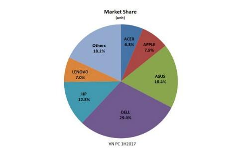 Thị phần các hãng trên thị trường PC Việt Nam.