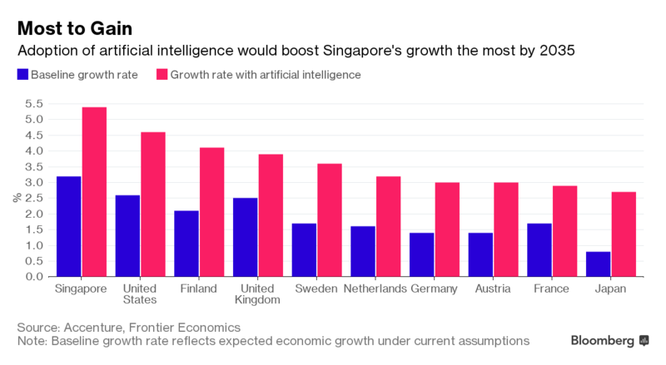 Tri tue nhan tao co the giup Singapore tang gap doi GDP trong 13 nam