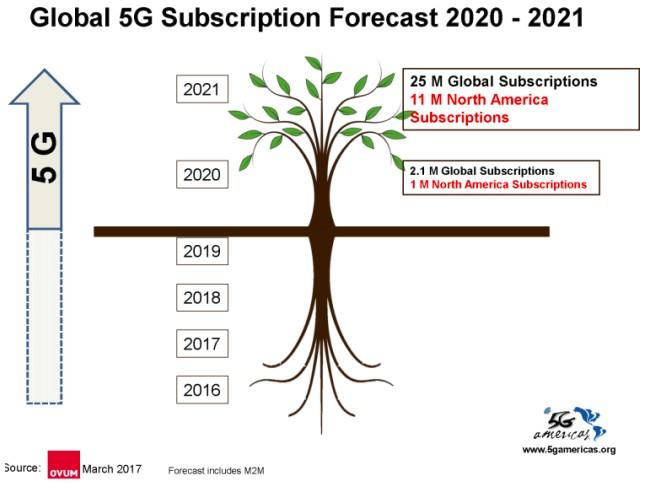 Ước tính thuê bao 5G của OVUM