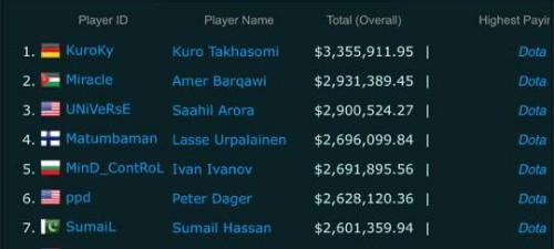 Hai vị trí đầu tiên trong danh sách các game thủ kiếm tiền giỏi nhất thế giới là thành viên của Team Liquid.