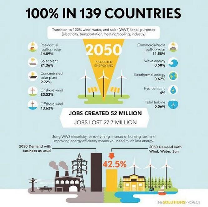 Thế giới có thể tạo ra 100% năng lượng tái tạo vào năm 2050 ảnh 1
