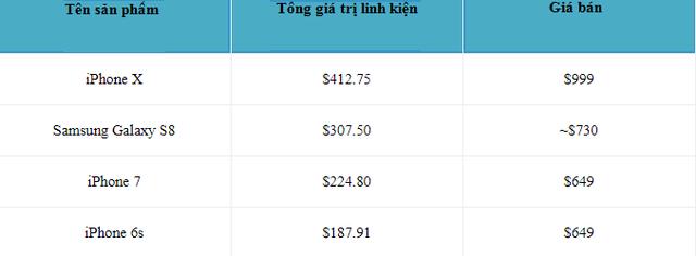 Bảng so sánh giữa chi phí sản xuất với giá bán của một số mẫu smartphone