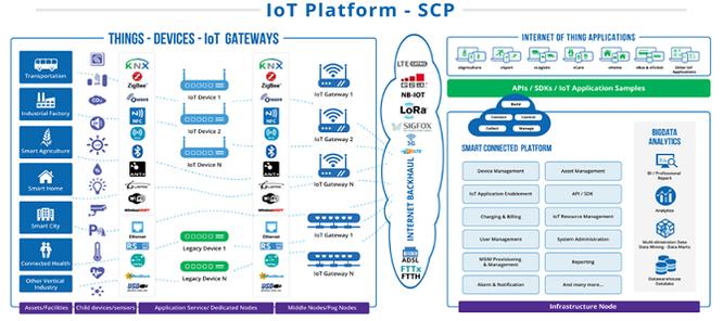 Mô hình nền tảng SCP của VNPT Technology