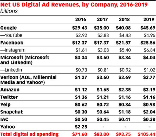 Google, Facebook vượt kỳ vọng tại thị trường quảng cáo số ở Mỹ ảnh 1