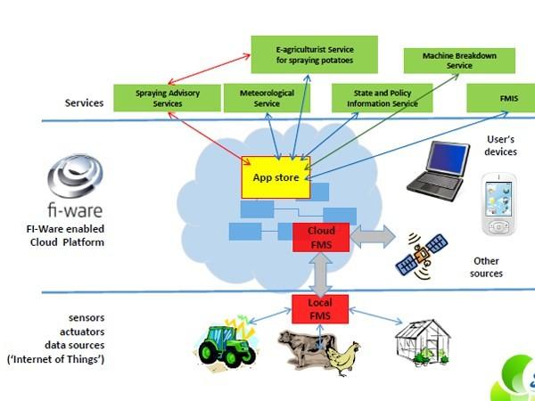 Việt Nam đang cần mô hình nông nghiệp 4.0 hoàn chỉnh ảnh 1