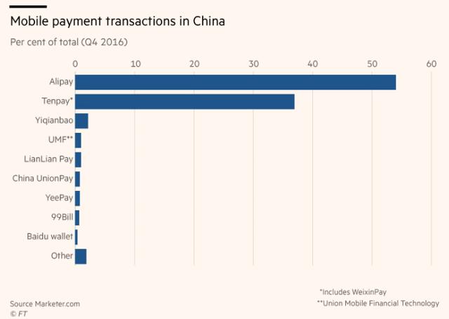Thị phần thanh toán trực tuyến tại Trung Quốc trong quý IV/2016.