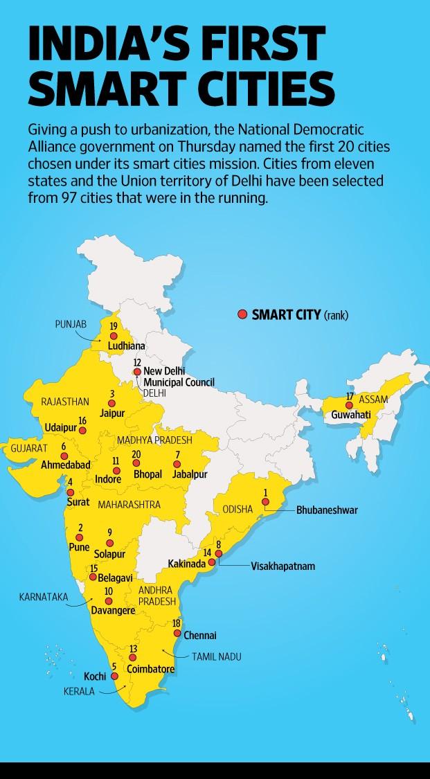 Kết quả hình ảnh cho smart city india