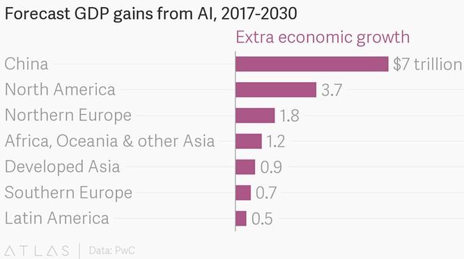 Đóng góp của AI vào tăng trưởng GDP giai đoạn 2017-2030. Nguồn PwC