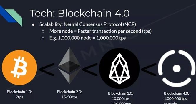 Công nghệ Blockchain 4.0 là gì? ảnh 1