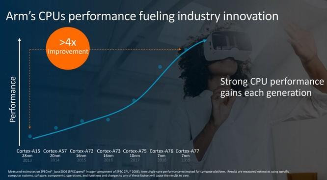 ARM tung ra kiến trúc lõi Cortex-77 và Mali-G77 dành cho những chiếc smartphone cao cấp ảnh 3