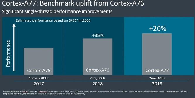ARM tung ra kiến trúc lõi Cortex-77 và Mali-G77 dành cho những chiếc smartphone cao cấp ảnh 2