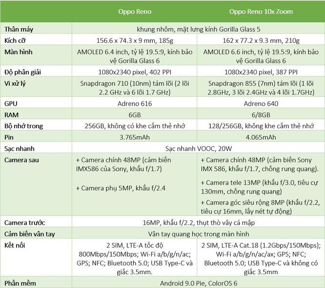 Oppo ra mắt Reno ở Việt Nam, giá 12,9 và 20,9 triệu đồng, bán từ 15/6 ảnh 2