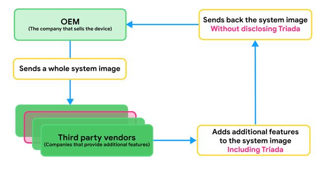 Google xác nhận nhiều thiết bị Android bị cài sẵn backdoor nguy hiểm từ lúc xuất xưởng ảnh 2