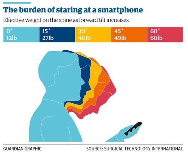 5 chứng bệnh lạ chỉ xuất hiện nhờ sự tồn tại của smartphone: hội chứng cuối gần như ai cũng từng gặp phải - Ảnh 3.