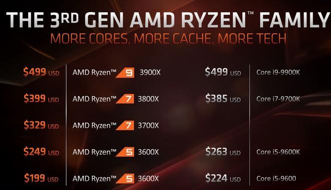 So sánh giá giữa các chip Ryzen 3000 của AMD với chip tương đương của Intel.