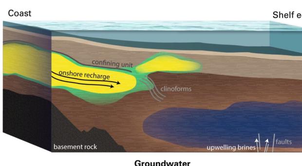 Phát hiện ra hồ nước ngọt khổng lồ nằm ngầm dưới lòng biển, thể tích lên tới 2.800 km3 - Ảnh 3.