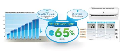 Khi công nghệ giúp chúng ta tiết kiệm đến 65% tiền điện mỗi tháng.