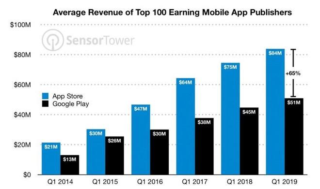 Cứ nhìn vào con số này là thấy ngay vì sao ứng dụng trên iPhone luôn tốt hơn, được coder ưu ái nhiều hơn so với Android ảnh 3