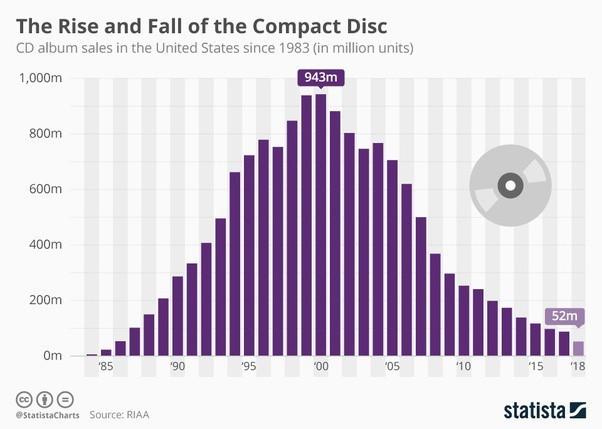 Đây là sự thật phũ phàng về việc tại sao hầu hết laptop bây giờ không còn ổ đĩa CD? - Ảnh 4.