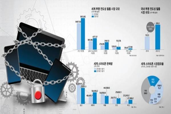 Nhiều chuyên gia lo ngại Nhật sẽ mở phạm vi hạn chế sang cả lĩnh vực smartphone, TV,...