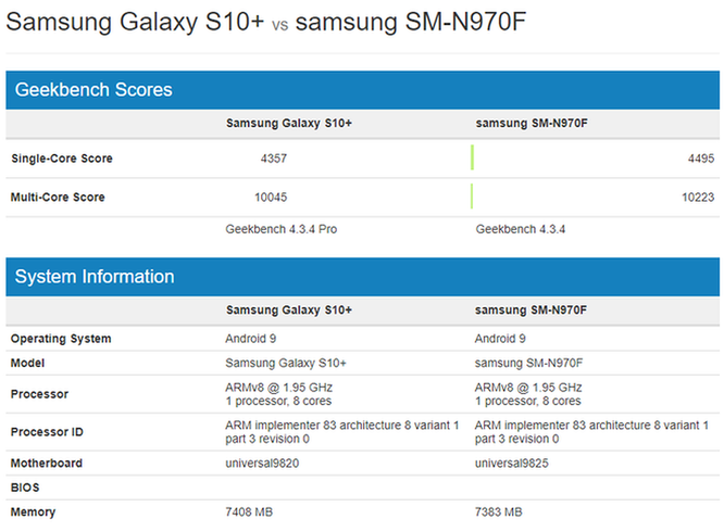Điểm hiệu năng Galaxy Note 10.