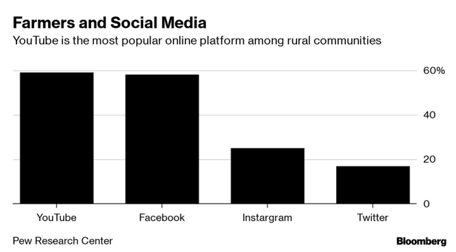 Số nông dân tham gia YouTube ngày càng cao