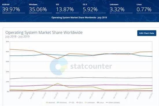 HarmonyOS sẽ trở thành hệ điều hành lớn thứ năm trên thế giới vào năm 2020 ảnh 1