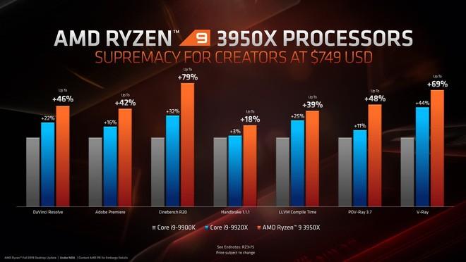 Ông vua mới Ryzen 9 3950X chính thức lộ diện: Vượt xa Core i9-9900K ở tác vụ sáng tạo nội dung, hiệu năng chơi game ngang ngửa - Ảnh 3.