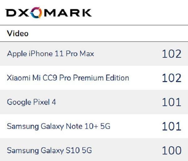 DxOMark: iPhone 11 Pro Max quay video tốt nhất hiện nay ảnh 2