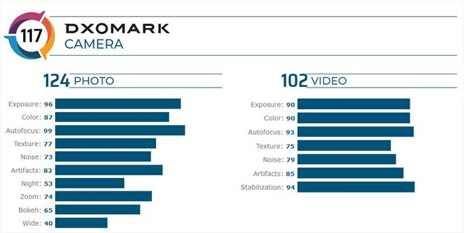 DxOMark: iPhone 11 Pro Max quay video tốt nhất hiện nay ảnh 3