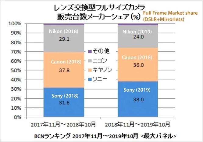Sony chính thức là hãng máy ảnh full-frame lớn nhất, vượt qua Canon ảnh 2
