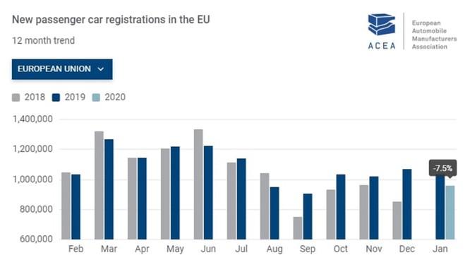 Thị trường ô tô châu Âu điêu đứng vì virus corona ảnh 2
