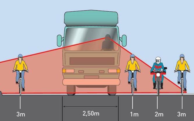 Vùng màu đỏ là vùng lái xe tải không thể thấy các phương tiên di chuyển trong vùng này.