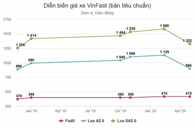 Xe VinFast giảm giá gần 300 triệu đồng ảnh 1