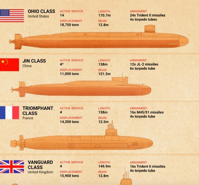 So sánh tàu ngầm của Trung Quốc với các tàu của Mỹ, Anh, Pháp. (Ảnh: CSIS)