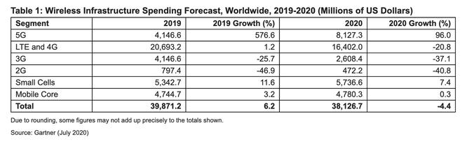 Dự báo đầu tư vào cơ sở hạ tầng di động toàn cầu năm 2019-2020 (triệu USD). Nguồn: Gartner tháng 7/2020
