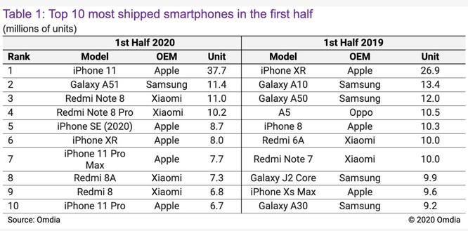 Top 10 điện thoại bán chạy nhất nửa đầu năm 2020 (triệu chiếc). Nguồn: Omdia