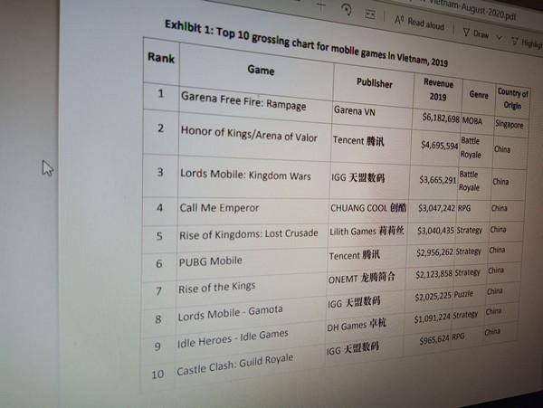 Top 10 game mobile doanh thu cao nhất Việt Nam năm 2019. (Nguồn: Niko Partners)