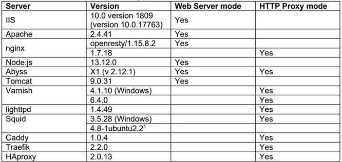 Phát hiện 4 biến thể mới của HTTP Request Smuggling ảnh 2