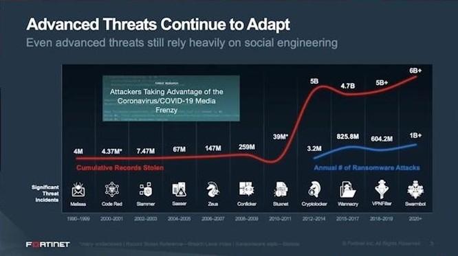 Từ các cuộc tấn công mạng trong giai đoạn dịch Covid-19, các chuyên gia Fortinet cho rằng có thể rút ra nhiều bài học giúp định hướng cách triển khai hoạt động bảo mật những năm tới (Ảnh minh họa).