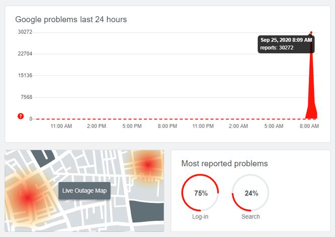 Lượng báo lỗi với dịch vụ Google tăng mạnh vào sáng 25/9. Ảnh: Downdetector