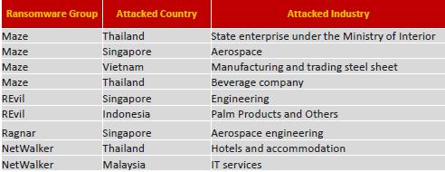Danh sách các quốc gia và lĩnh vực ngành nghề bị Maze tấn công.