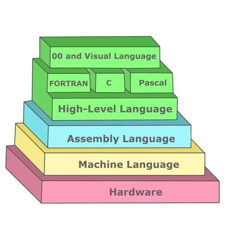 Tại sao lại có rất nhiều ngôn ngữ lập trình cùng tồn tại? ảnh 3