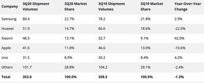 Apple mất vị trí thứ ba về smartphone vào tay Xiaomi ảnh 1