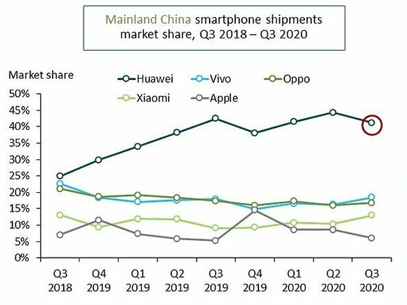Doanh số smartphone Huawei giảm mạnh tại Trung Quốc ảnh 1