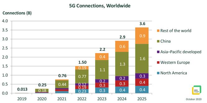 Kết nối 5G toàn cầu sẽ đạt 3,6 tỷ vào năm 2025 ảnh 2